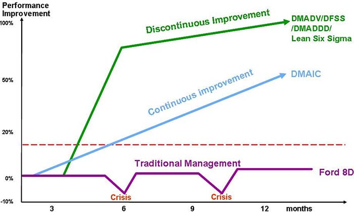 lean six sigma for supply chain performance essay